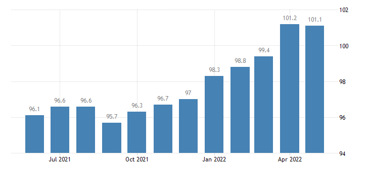 united states export end use household goods index 2000 100 m nsa fed data