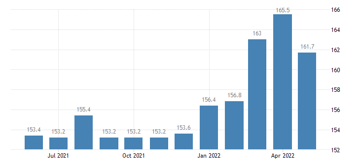 united states export end use industrial engines pumps and compressors index 2000 100 m nsa fed data