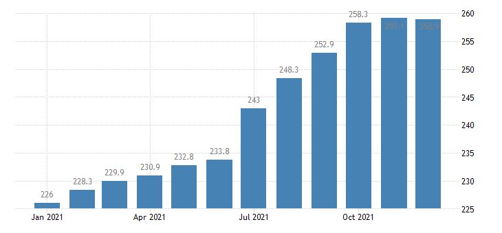 united states export end use industrial inorganic chemicals index 2000 100 m nsa fed data