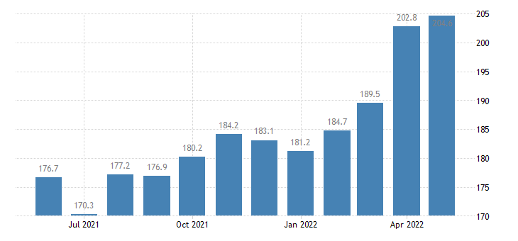 united states export end use industrial organic chemicals index 2000 100 m nsa fed data