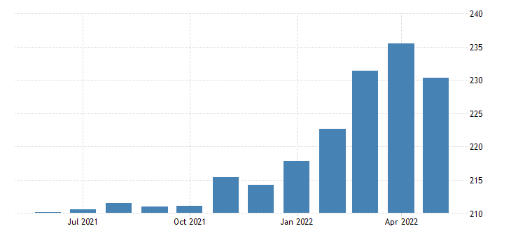 united states export end use industrial supplies and materials durable index 2000 100 m nsa fed data