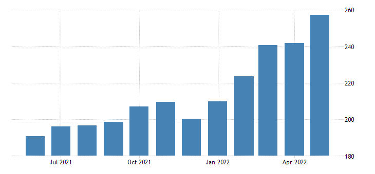 united states export end use industrial supplies and materials index 2000 100 m nsa fed data