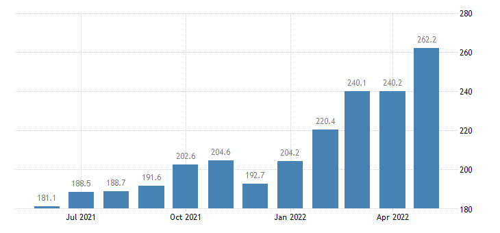 united states export end use industrial supplies and materials nondurable index 2000 100 m nsa fed data