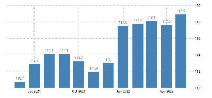 united states export end use industrial textile fibers yarn and fabric index dec 2008 100 m nsa fed data