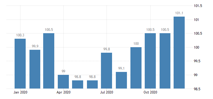 united states export end use iron and steel mill products index 2000 100 m nsa fed data