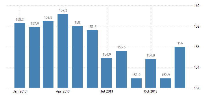 united states export end use iron and steel products advance manufacturing index 2000 100 m nsa fed data