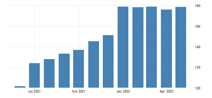 united states export end use iron and steel products index 2000 100 m nsa fed data