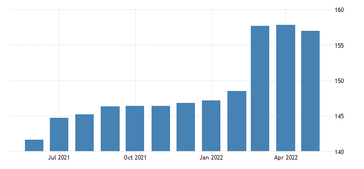 united states export end use lumber and other wood supplies index 2000 100 m nsa fed data