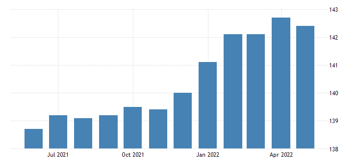 united states export end use measuring testing and control instruments index 2000 100 m nsa fed data