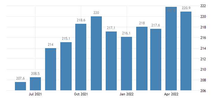 united states export end use meat poultry and other edible animal products index dec 2006 100 m nsa fed data