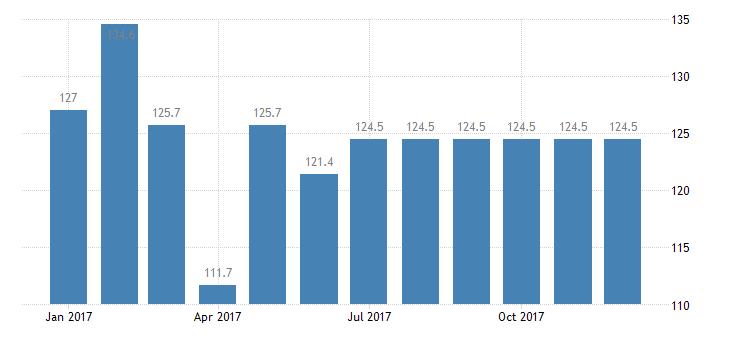 united states export end use metallurgical grade coal index dec 2008 100 m nsa fed data