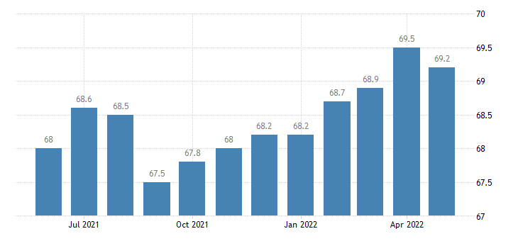 united states export end use miscellaneous household goods index 2000 100 m nsa fed data