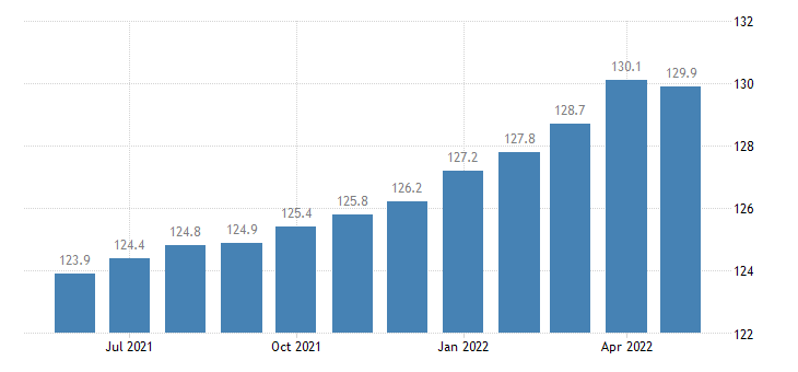 united states export end use non electrical machinery excluding computers peripherals and semiconductors index 2000 100 m nsa fed data