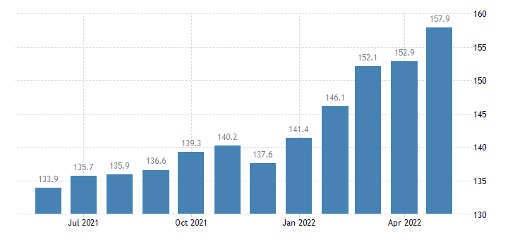 united states export end use nonagricultural commodities index 2000 100 m nsa fed data
