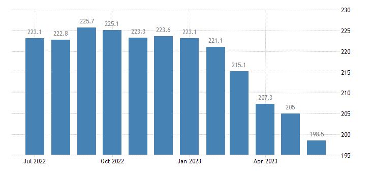 united states export end use nonagricultural foods fish distilled beverages index 2000 100 m nsa fed data