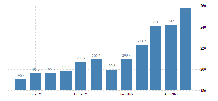 united states export end use nonagricultural industrial supplies and materials index 2000 100 m nsa fed data