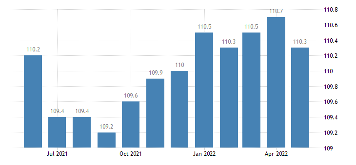 united states export end use nondurables manufactured index 2000 100 m nsa fed data