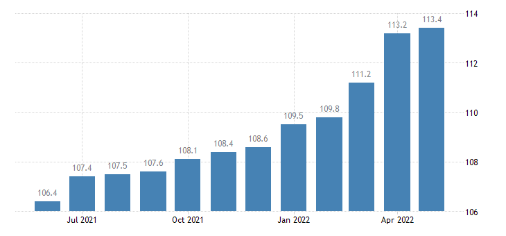united states export end use nonengine parts and accessories index 2000 100 m nsa fed data