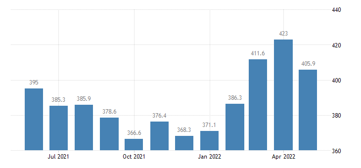 united states export end use nonferrous and other metals index 2000 100 m nsa fed data