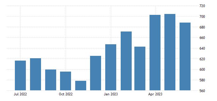 united states export end use nonmonetary gold index 2000 100 m nsa fed data
