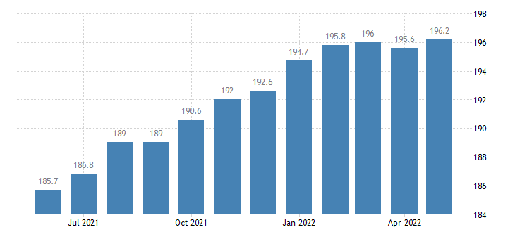united states export end use oil drilling mining and construction machinery and equipment index 2000 100 m nsa fed data