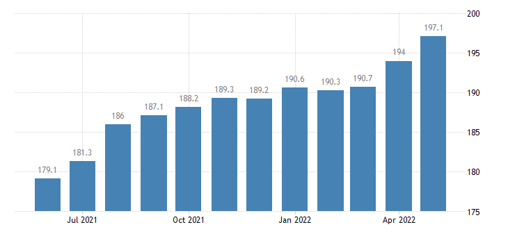 united states export end use other agricultural foods index 2000 100 m nsa fed data