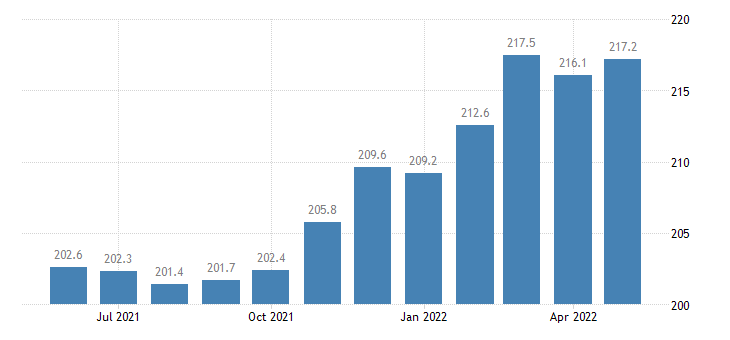united states export end use other agricultural materials index 2000 100 m nsa fed data