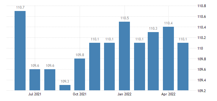 united states export end use other consumer nondurables index 2000 100 m nsa fed data