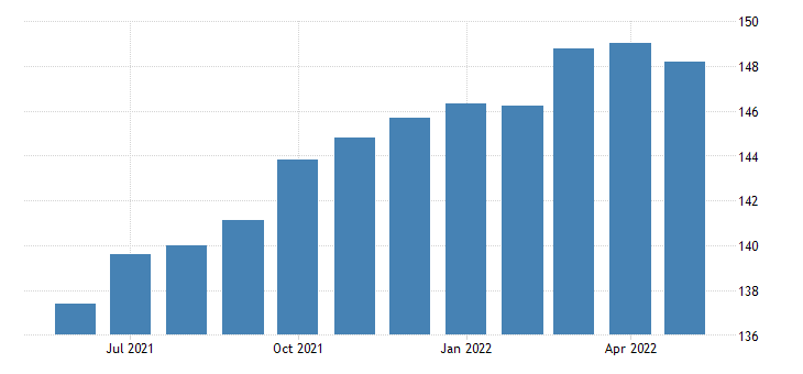 united states export end use other goods manufactured and unmanufactured index 2000 100 m nsa fed data