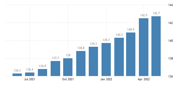 united states export end use other industrial machinery index 2000 100 m nsa fed data
