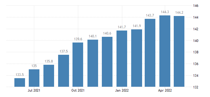 united states export end use other nonagricultural industrial supplies and materials index 2000 100 m nsa fed data
