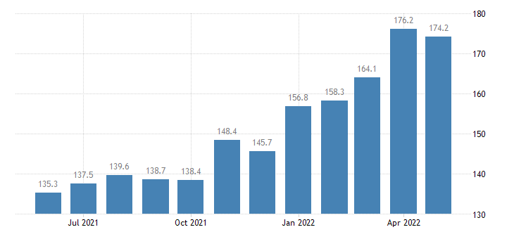united states export end use other nonferrous metals index 2000 100 m nsa fed data
