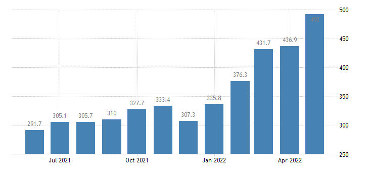 united states export end use other petroleum products index 2000 100 m nsa fed data