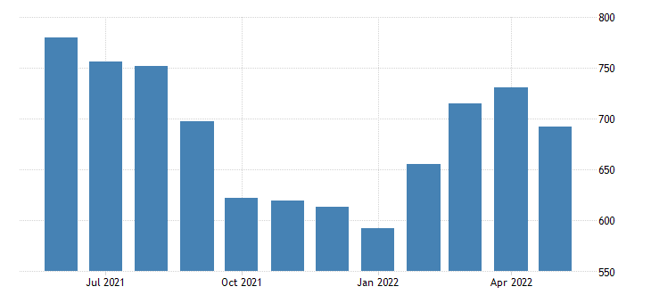 united states export end use other precious metals index dec 2001 100 m nsa fed data
