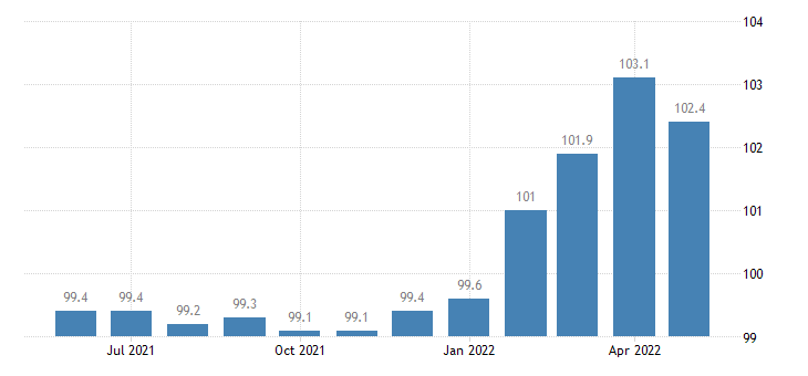 united states export end use other scientific medical and hospital equipment index 2000 100 m nsa fed data