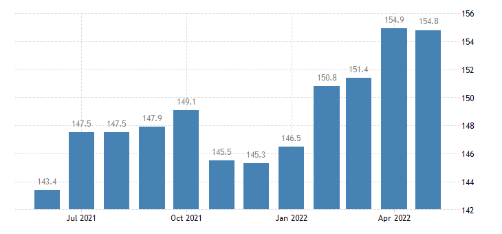 united states export end use paper and paper base stocks index 2000 100 m nsa fed data