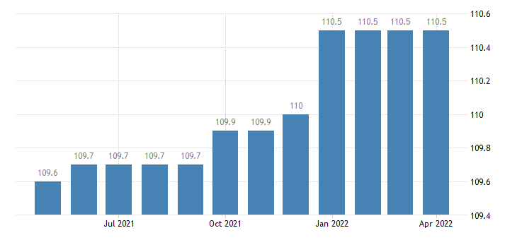 united states export end use passenger cars new and used index 2000 100 m nsa fed data