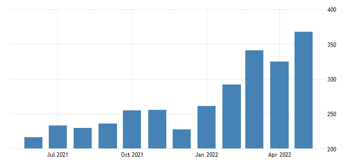 united states export end use petroleum and petroleum products index 2000 100 m nsa fed data