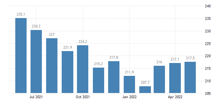 united states export end use plastic materials index 2000 100 m nsa fed data