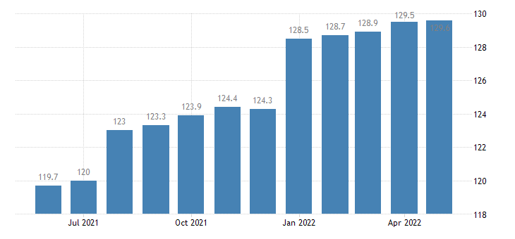 united states export end use recreational equip and materials index 2000 100 m nsa fed data