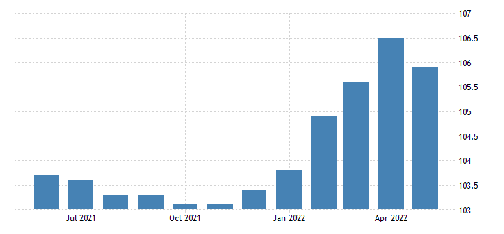 united states export end use scientific and medical machinery index 2000 100 m nsa fed data