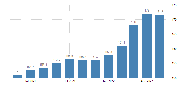 united states export end use selected building materials index 2000 100 m nsa fed data