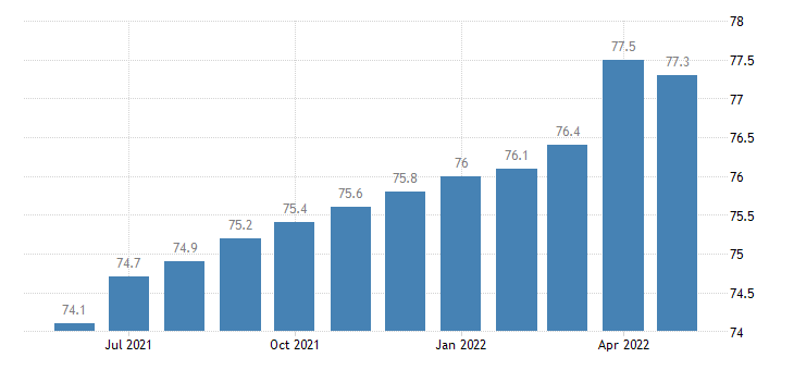 united states export end use telecommunications equipment index 2000 100 m nsa fed data
