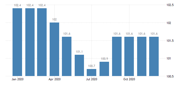 united states export end use textile apparel and footwear index 2000 100 m nsa fed data