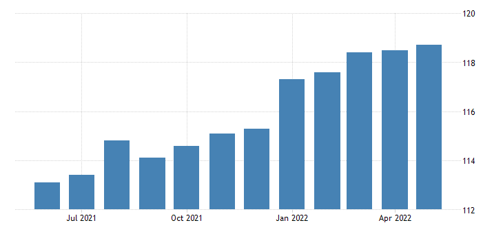 united states export end use toiletries and cosmetics index 2000 100 m nsa fed data