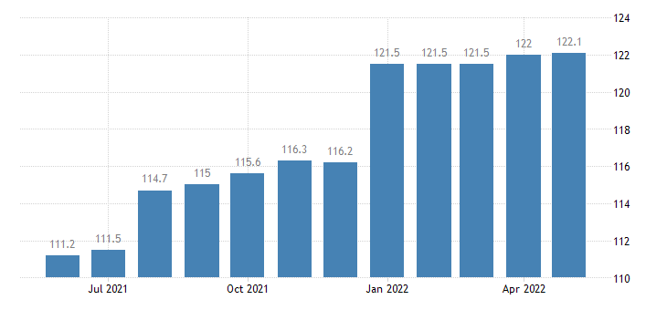 united states export end use toys shooting and sporting goods index 2000 100 m nsa fed data