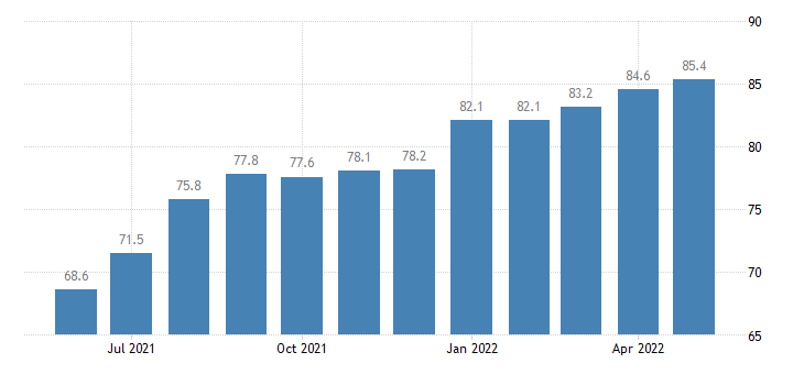 united states export end use vegetables and vegetable preparations and juices index 2000 100 m nsa fed data