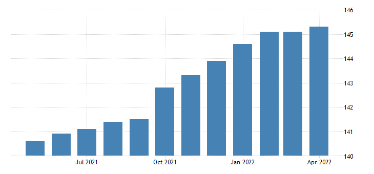 united states export end use vehicles designed to transport goods index 2000 100 m nsa fed data