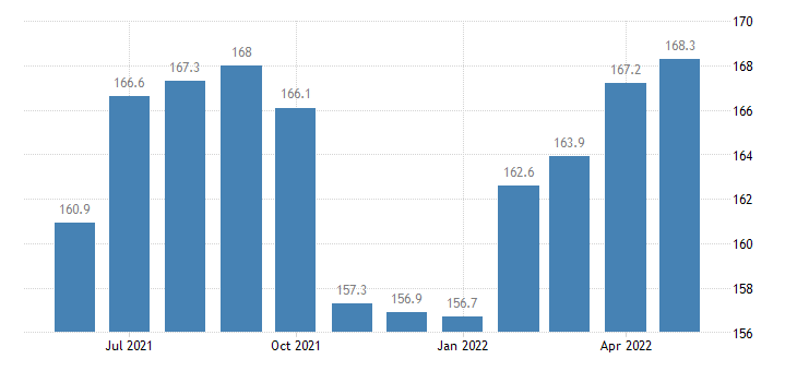 united states export end use woodpulp and recovered paper index 2000 100 m nsa fed data