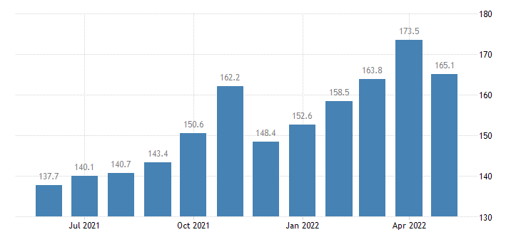 united states export harmonized system aluminum and articles thereof index 2000 100 m nsa fed data